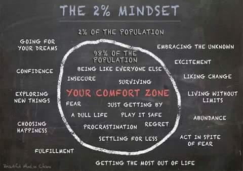 2 Percent Entrepreneur Mindset